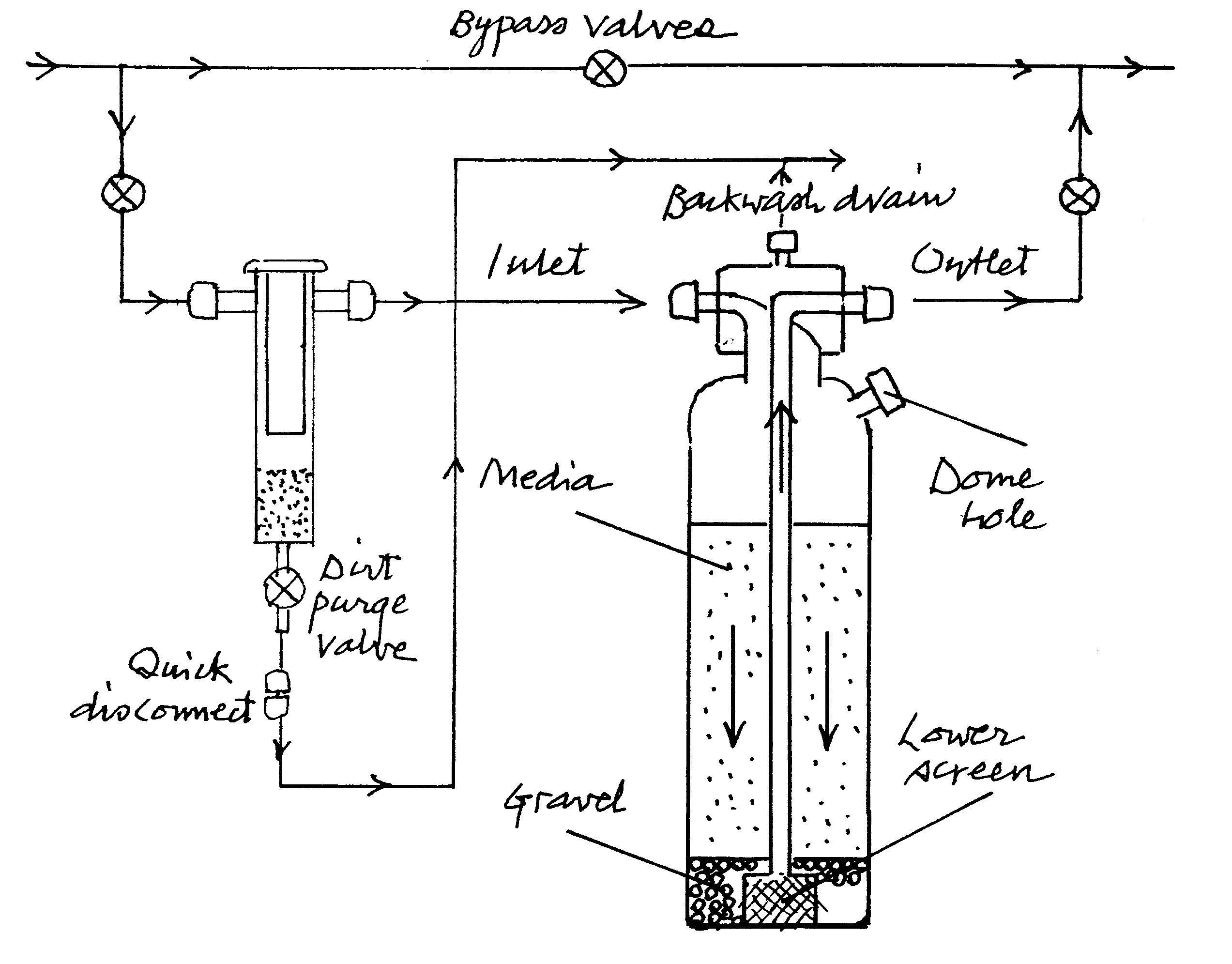Water Filter Reverse Osmosis Shower Whole House Water Filter